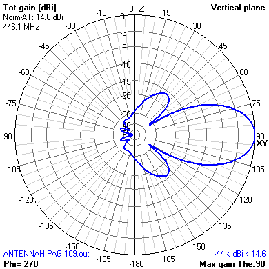 vertical radiation pattern for double H antenna with reflector for PMR446 band