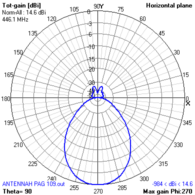 horizontal radiation pattern for double H antenna with reflector for PMR446 band
