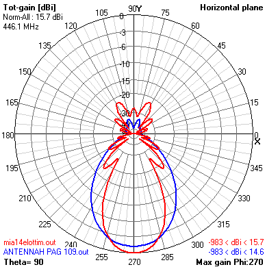 comparison 14 elements Yagi antenna and double H antenna
