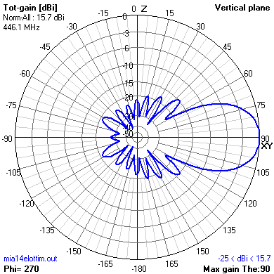 vertical radiation pattern for optimized 14 elements Yagi antenna PMR446 band