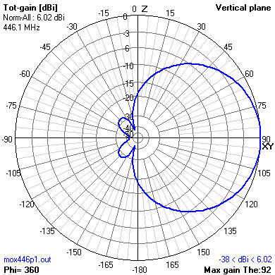 vertical radiation pattern for moxon antenna pmr446